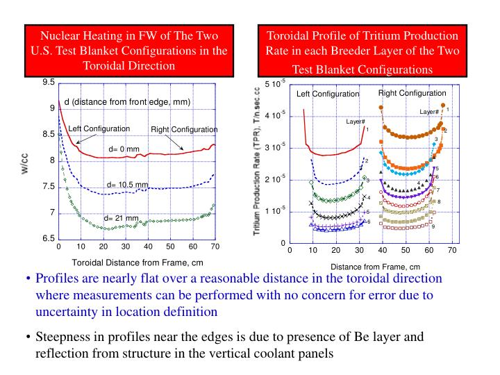 Nuclear Heating in FW of The Two U.S. Test Blanket Configurations in the Toroidal Direction