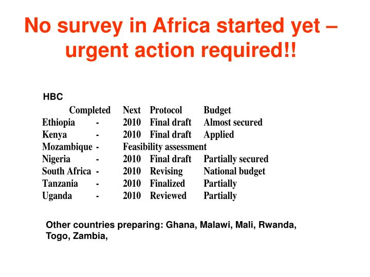 No survey in Africa started yet – urgent action required!!