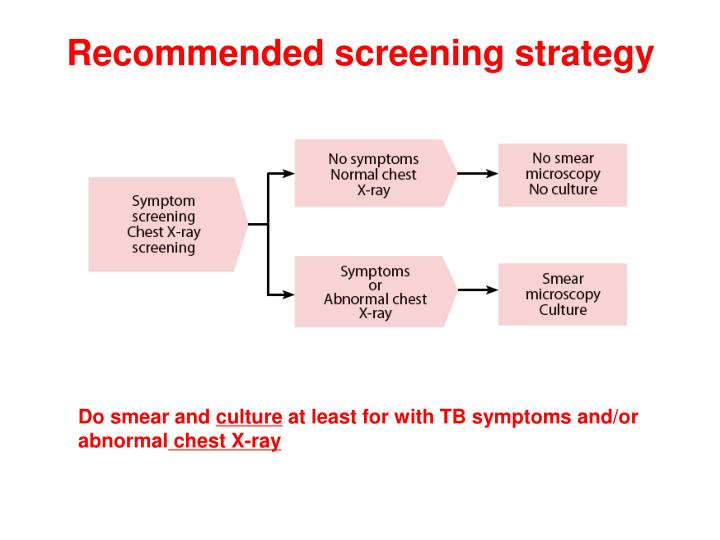 Recommended screening strategy