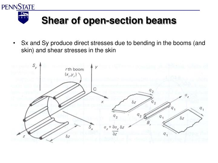 Sx and Sy produce direct stresses due to bending in the booms (and skin) and shear stresses in the skin