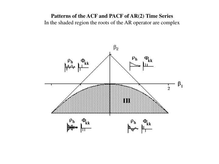 Patterns of the ACF and PACF of AR(2) Time Series