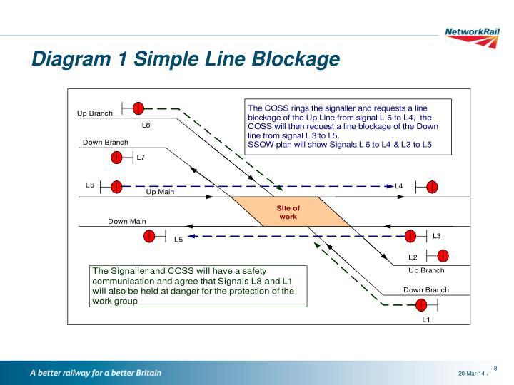 Diagram 1 Simple Line Blockage