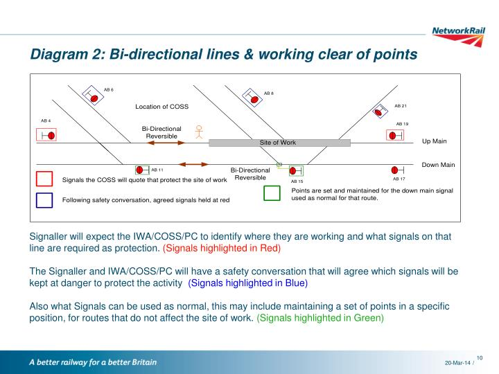 Diagram 2: Bi-directional lines & working clear of points