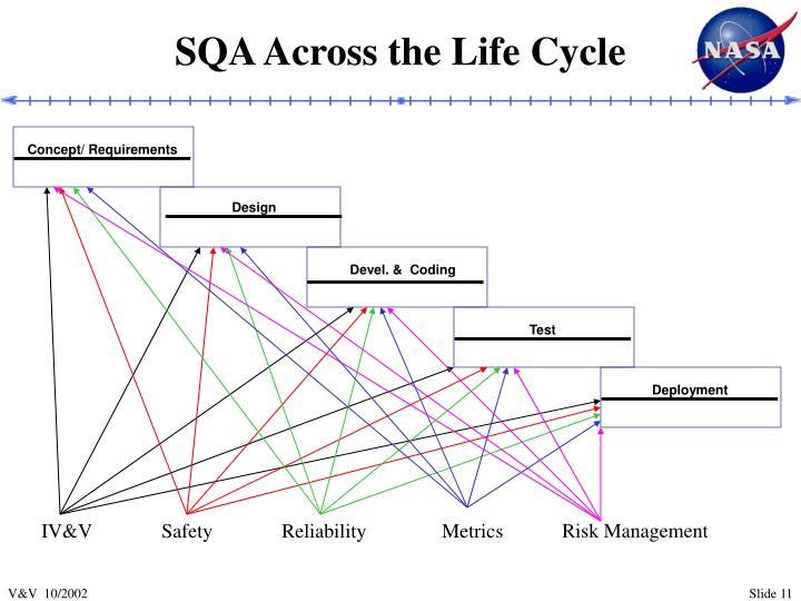 SQA Across the Life Cycle