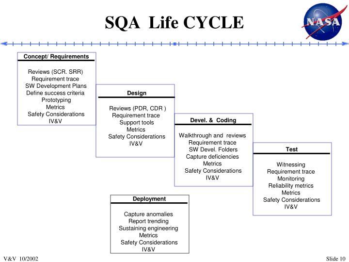 SQA  Life CYCLE