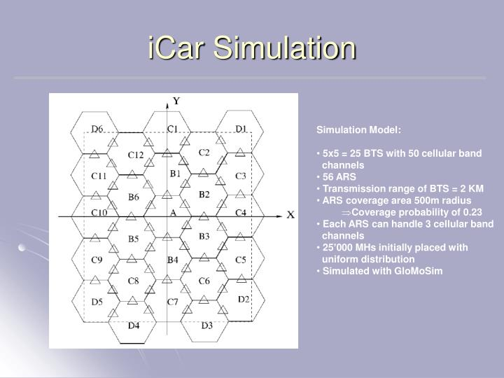 iCar Simulation