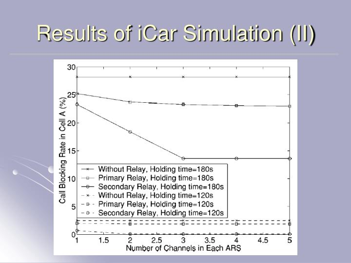 Results of iCar Simulation (II)