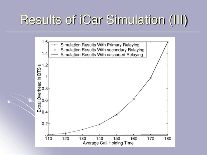 Results of iCar Simulation (III)