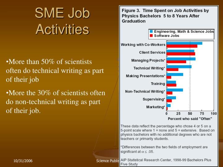 SME Job Activities