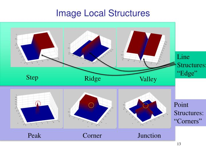 Image Local Structures