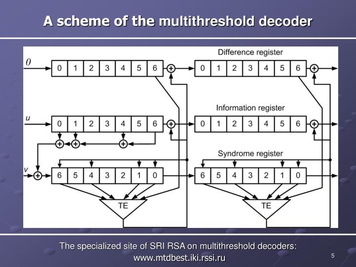 A scheme of the