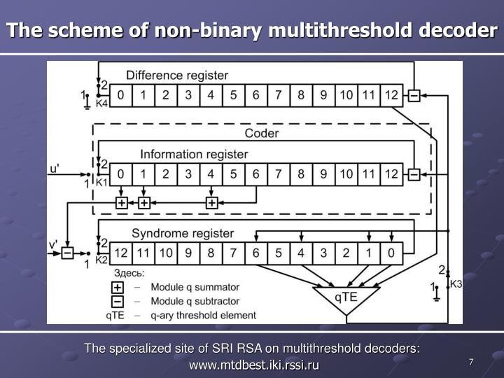 The scheme of non-binary multithreshold decoder