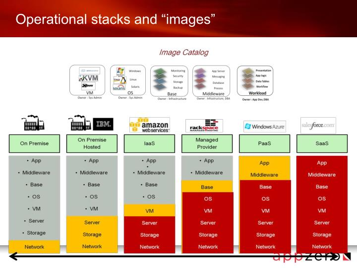 "Operational stacks and ""images"""