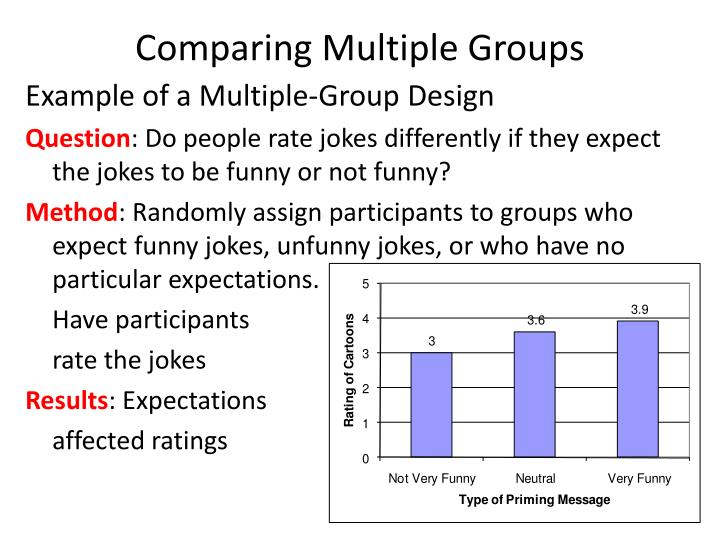 Comparing Multiple Groups