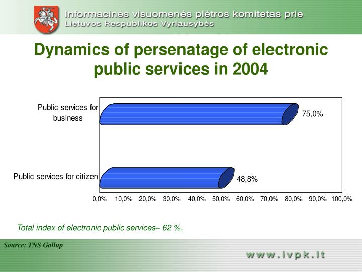 Dynamics of persenatage of electronic public services in 2004