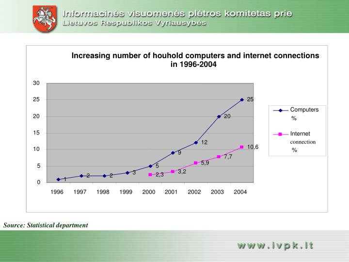 Increasing number of houhold computers and internet connections
