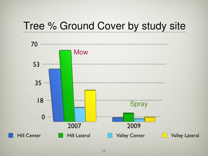 Tree % Ground Cover by study site