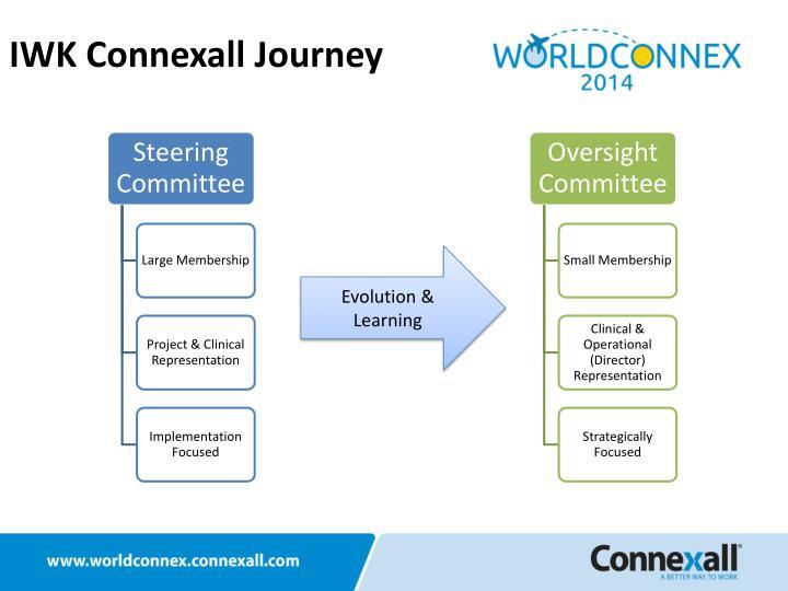 IWK Connexall Journey