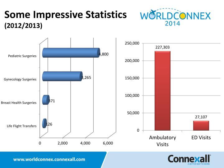 Some Impressive Statistics