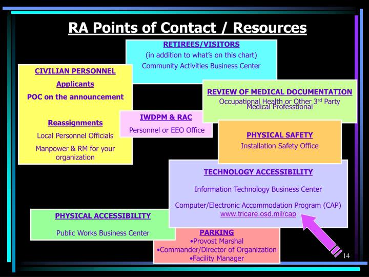 RA Points of Contact / Resources