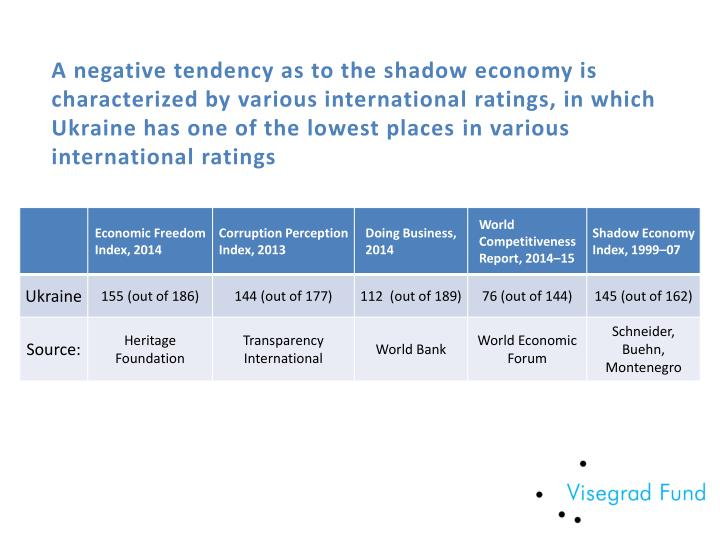 A negative tendency as to the shadow economy is characterized by various international ratings, in which