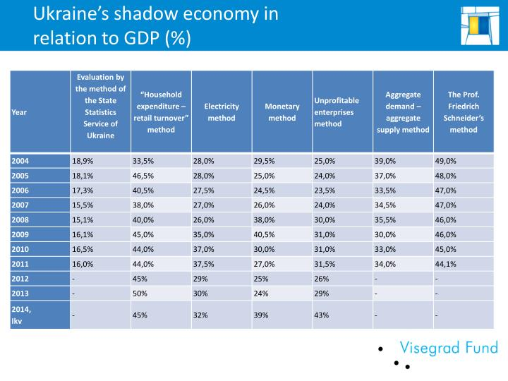 Ukraine s shadow economy in relation to gdp