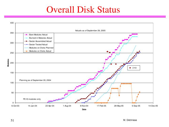 Overall Disk Status