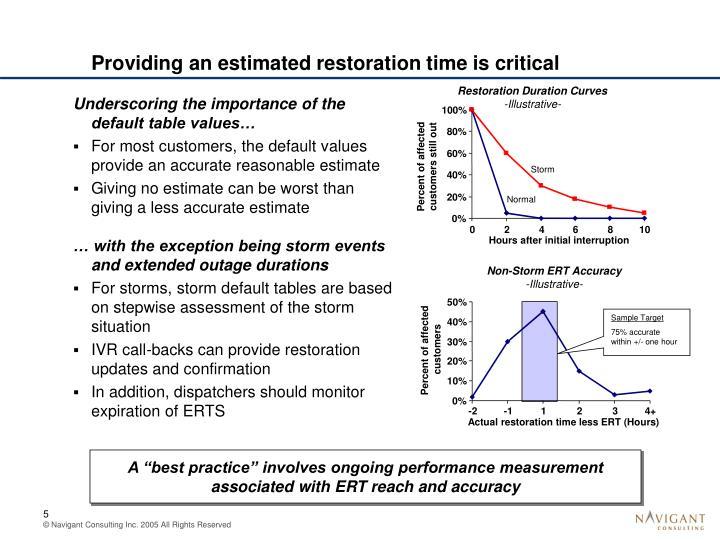 Restoration Duration Curves