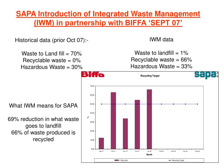Sapa introduction of integrated waste management iwm in partnership with biffa sept 07