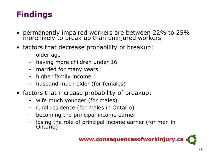 permanently impaired workers are between 22% to 25% more likely to break up than uninjured workers