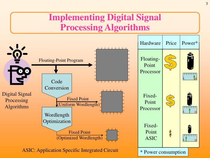 Implementing digital signal processing algorithms