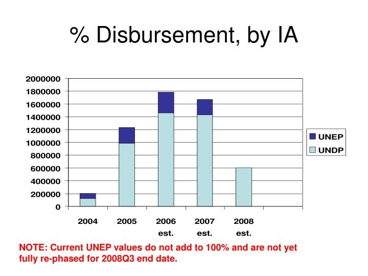 % Disbursement, by IA
