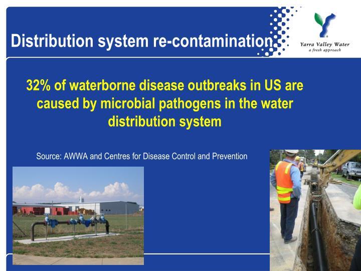 Distribution system re-contamination
