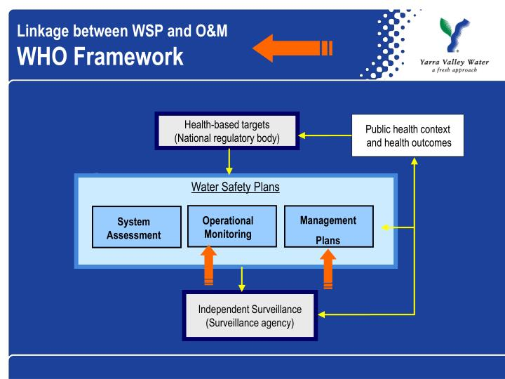 Linkage between WSP and O&M