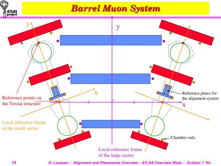 Barrel Muon System