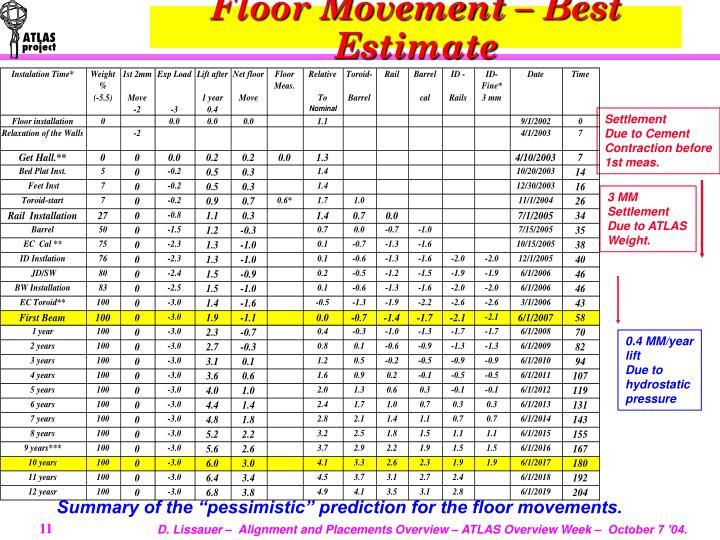Floor Movement – Best Estimate