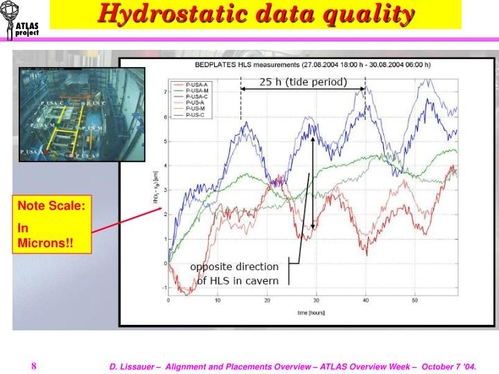 Hydrostatic data quality