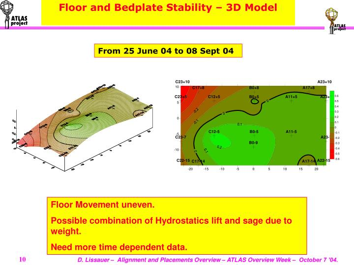 Floor and Bedplate Stability – 3D Model