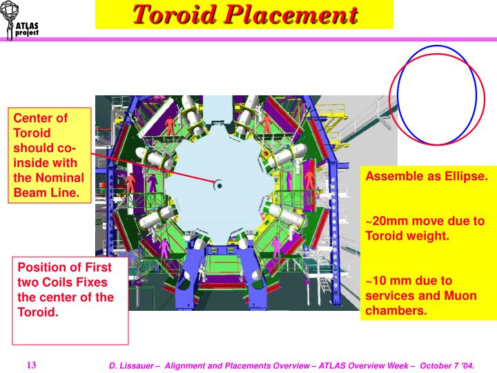 Toroid Placement