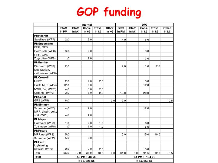 GOP funding