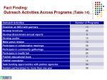 fact finding outreach activities across programs table 14