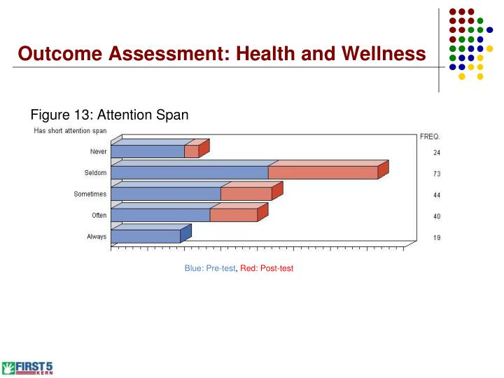 Outcome Assessment: Health and Wellness