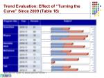 trend evaluation effect of turning the curve since 2009 table 18