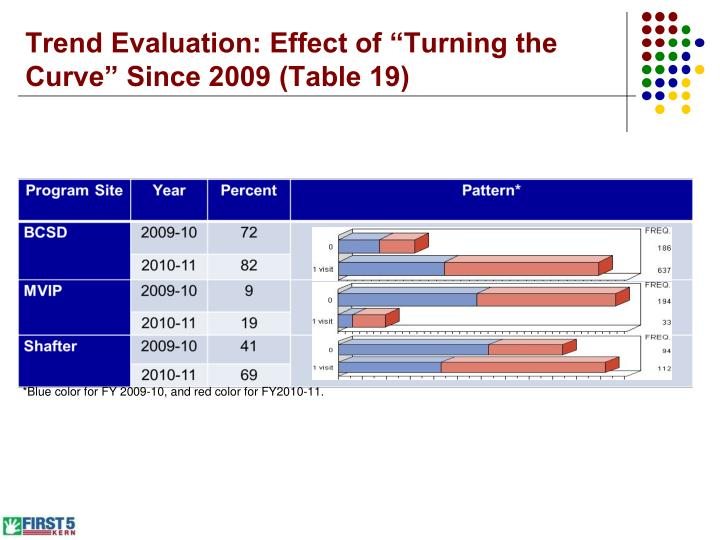 "Trend Evaluation: Effect of ""Turning the Curve"" Since 2009 (Table 19)"