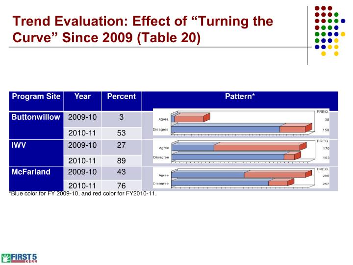 "Trend Evaluation: Effect of ""Turning the Curve"" Since 2009 (Table 20)"
