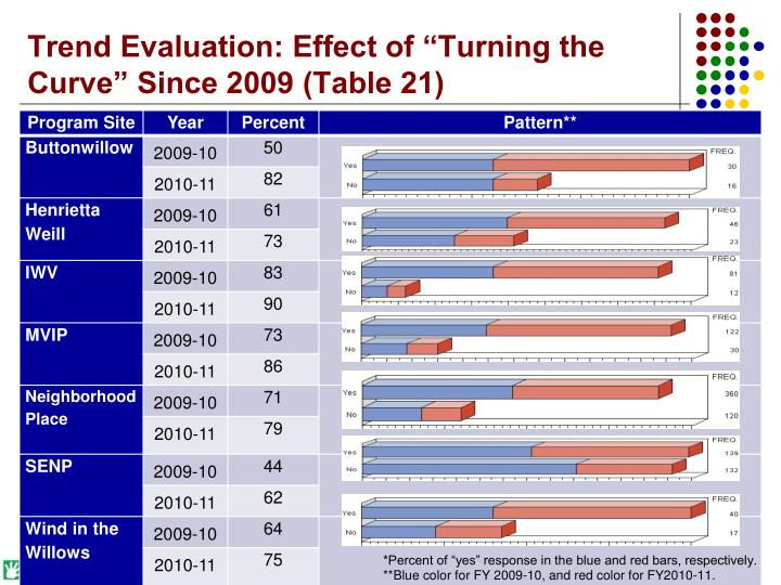 "Trend Evaluation: Effect of ""Turning the Curve"" Since 2009 (Table 21)"