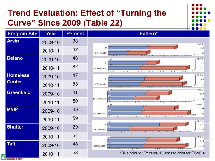 "Trend Evaluation: Effect of ""Turning the Curve"" Since 2009 (Table 22)"