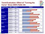 trend evaluation effect of turning the curve since 2009 table 22