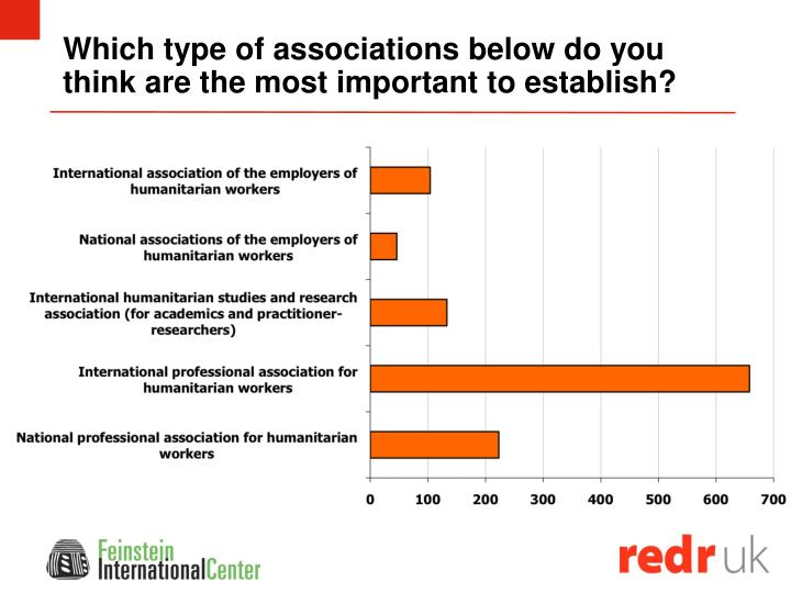 Which type of associations below do you think are the most important to establish?