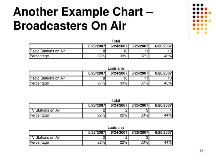 Another Example Chart – Broadcasters On Air